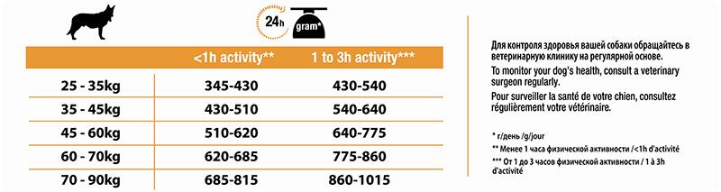 PRO PLAN LARGE ATHLETIC ADULT cu Pui 14 kg