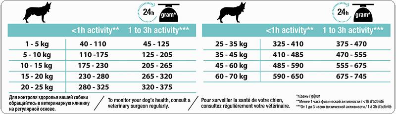 PRO PLAN MEDIUM ADULT Digestie Sensibilă cu Miel 14 kg