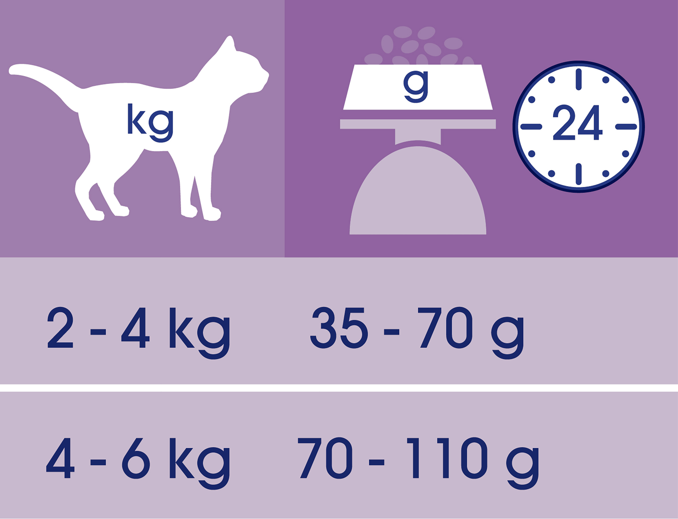 https://www.nestle.ro/sites/g/files/pydnoa501/files/Purina-CAT-CHOW-Hairball-Control-bogata-in-pui-tabel.jpg