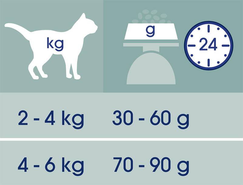 https://www.nestle.ro/sites/g/files/pydnoa501/files/Purina-Cat-Chow-Sterilised-bogata-in-pui-tabel.jpg
